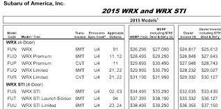 Invoice Car Pricing Manufacturer Invoice Car Dealer Invoice Price