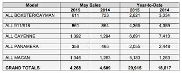 Porsche Model Chart Porsche Cars North America Sales By Model For May 2015