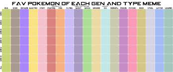 Pokemon Crystal Type Chart Favorite Pokemon Of Each Type Chart The Cave Of