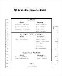 Free Conversion Chart For Metric System Clean Metric Conversions Chart For Kids Kilometer Meter