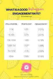 Average Instagram Engagement Rate Chart Girl Vs Globe