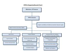 Pppu Pppu Organization Chart