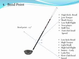Club Head Speed Shaft Flex Chart Swing Speed Shaft Flex Chart Beautiful Understand Golf Shaft