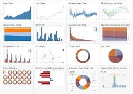Angular Charts And Graphs Using D3 With Angular Js