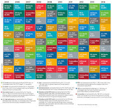 Asset Allocation: Time-tested diversification - Putnam Investments & Putnam Asset Allocation Funds Adamdwight.com