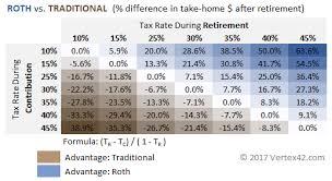 Traditional Vs Roth Ira Calculator
