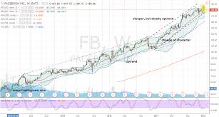 Buy Facebook Inc Fb Stock Without The Risk Investorplace