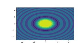 numpy.meshgrid — NumPy v1.17 Manual