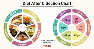 Diet Chart For After C Section Patient Diet After C Section