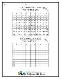 Multiplication Times Table Chart To 12x12 Mini Blank 1