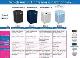 Austin Allergy Season Chart Austin Air Allergy Machine Junior Air Purifier 220v