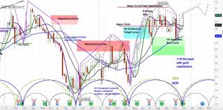 Technical Patterns For Stocks Point To More Of The Same