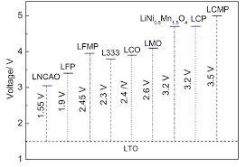 Voltage Of A Lto Anode And Typical Cathode Materials