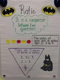 Mrs Math Geek 7th Grade Math Anchor Charts Math Anchor