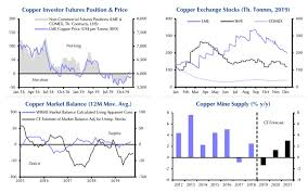4 Charts That Say This Time The Copper Price Surge Could