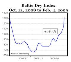 Baltic Dry Index Chart Yahoo Baltic Dry Index A Leading Economic Indicator American