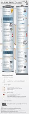 Hot Waterheaters Hot Water Heaters Compared Roto Rooter