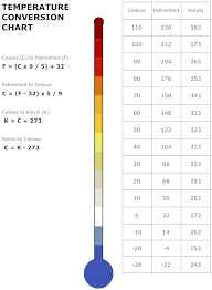 Celsius To Fahrenheit Charts Adorable Handy Conversion Chart For Celsius Fahrenheit And Kelvin RedditDayOf