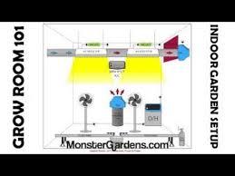 basement grow room design. Sealed Grow Room 101: Indoor Garden Setup, Designs, Configurations Layout Diagrams Example - YouTube Basement Design R