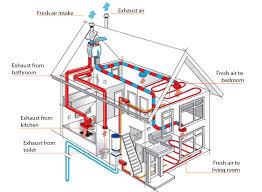 Hydronic Heating System Design Heat Recovery Ventilation Custom Radiant