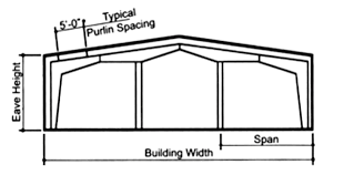 single slope by definition means each sidewall has a diffe eave height causing the roof to slope in one direction