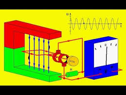 alternating current animation. alternating current (ac) vs. direct (dc) - learn.sparkfun animation