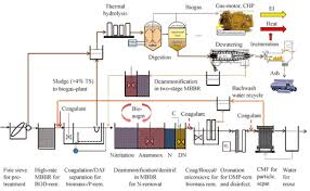 A Road Map For Energy Neutral Wastewater Treatment Plants Of