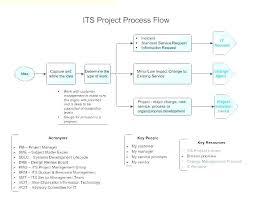 Process Flow Chart Key Wiring Diagrams