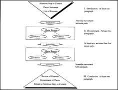 Free ESL Writing Lesson  IELTS Argument Led Essay Structure  Preparation  for IELTS Writing Task