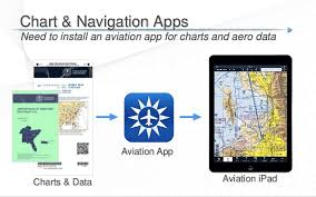 Ipad Vfr Charts Getting Started With Ipad Flying