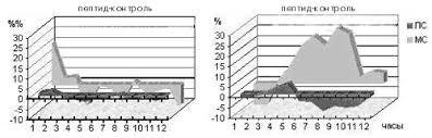 Реферат Психология и физиология сна Действие неактивного слева и активного справа оптических изомеров аналога дерморфина на обычный медленноволновый МС и парадоксальный сон ПС