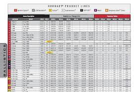 Ballistics Chart 45 Long Colt 27 Accurate Core Lokt Ballistics Chart