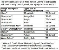 Chamberlain Group MC100-P2 Universal Garage Door Opener Mini ...