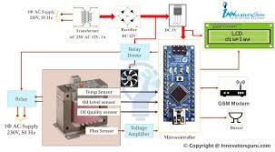 IOT Projects Archives | IEEE IoT Projects
