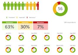 Survey Report Smart Reports Snap Surveys