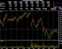 Hgsi Stock Charting Hgsi