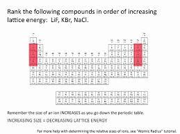 Lattice Energies - Chemistry Tutorial - YouTube