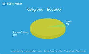 Demographics Of Ecuador