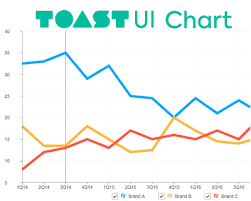 Toast Chart Toast Ui Chart Beautiful Statistical Data Visualization