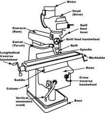 parts of a knee mill parts wiring diagram, schematic diagram and Bridgeport Milling Machine Wiring Diagram wiring a milling machine as well product together with vintage iron also bridgeport milling machine parts bridgeport milling machine circuit diagram