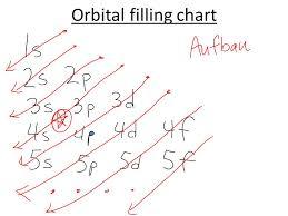 Orbital Filling Chart Electron Arrangement What Do We Know Electron Arrangement