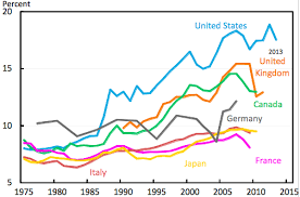 Brief History Of Middle Class Economics Vox Cepr Policy
