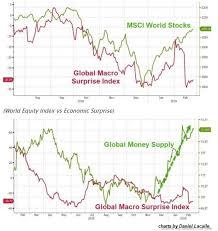 Msci World Stock Index Chart Insane Stock Market Rally Due To Massive Global Monetary