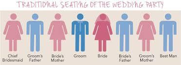 Wedding Seating Chart Etiquette Wedding Etiquette The Wedding Seating Plan