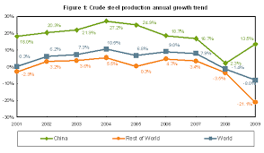 The Problem With Chinas Steel Industry Part One Steel
