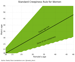 These Charts Reveal The Age Women Prefer The Men They Date