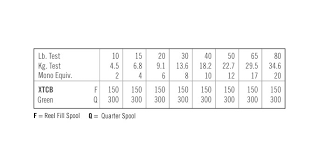 Methodical Braided Fishing Line Size Chart Braided Fishing
