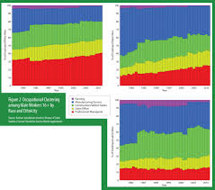 harvard s william julius wilson and others on long term unemployed in figure 2