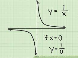 image titled find vertical asymptotes of a rational function step 5