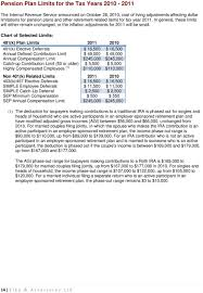 2011 Simple Ira Contribution Limits Chart Employers Guide Summary Of Payroll Tax Guidelines Pdf